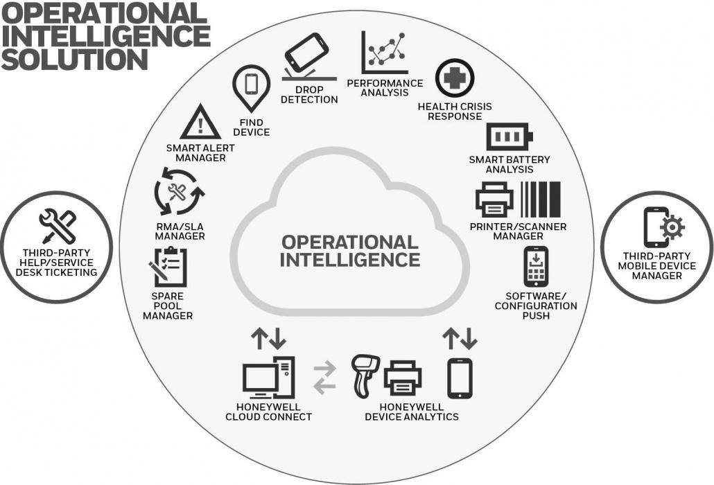 Operational Intelligence by Honeywell Diagram